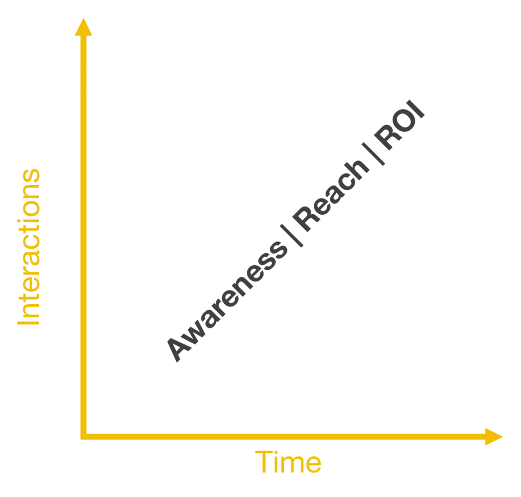 social media for voiceovers over time