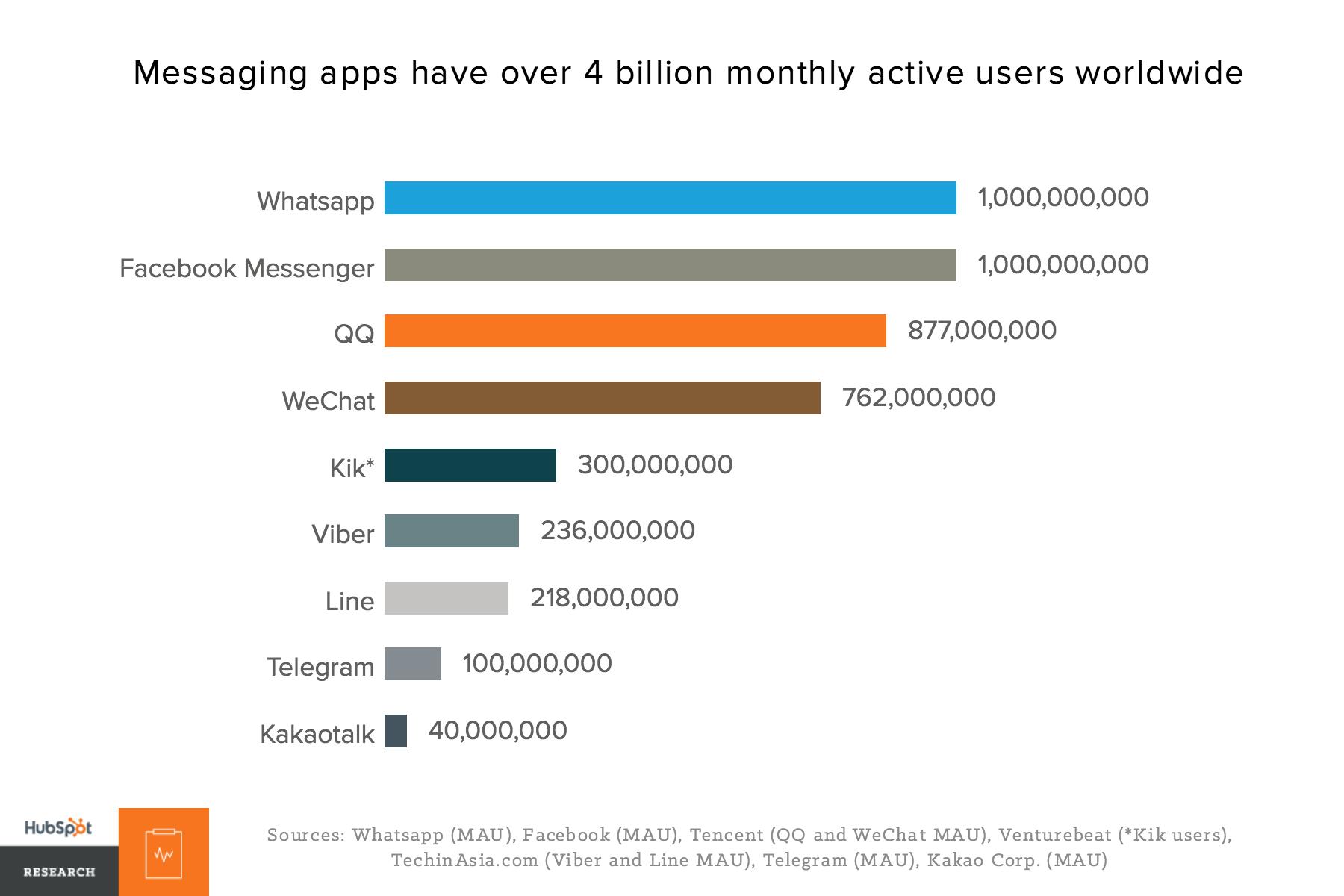 messenger-apps-usage